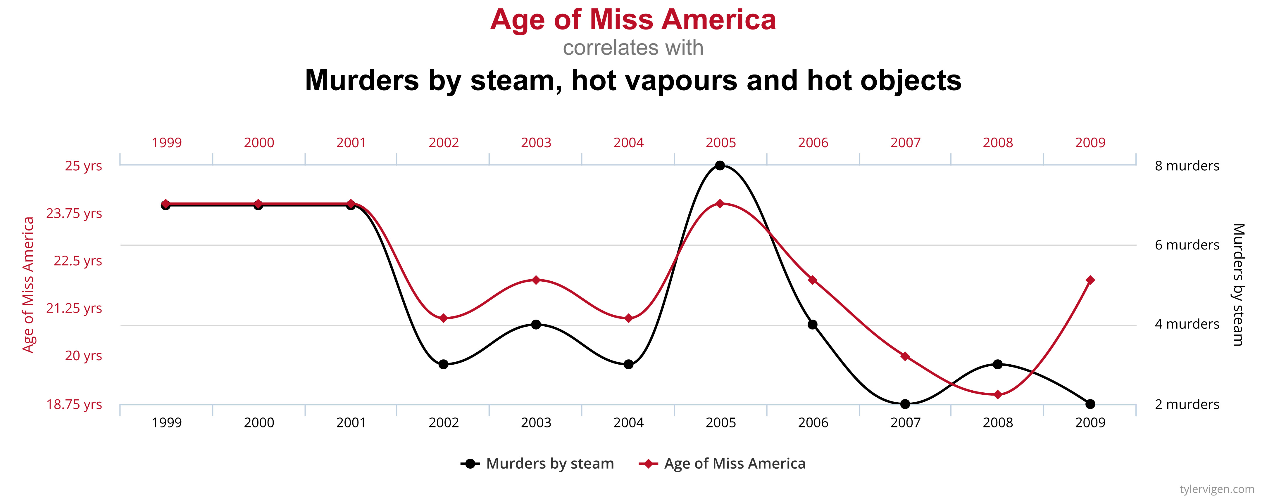 A chart showing a correlation between the age of Miss America, and the number of Murders by steam, hot vapours, and hot objects.