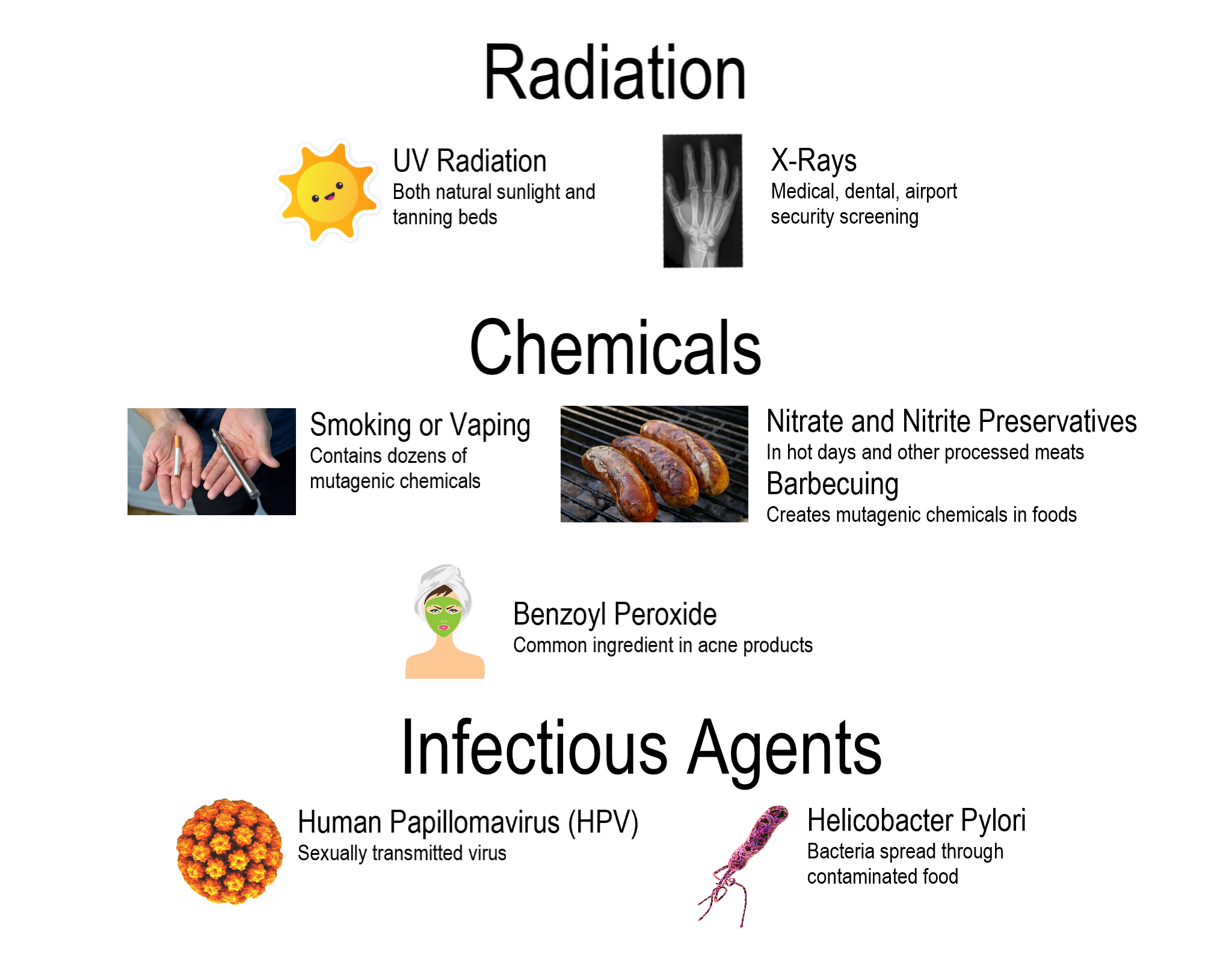 Examples of Radiation, chemicals and infectious agents: An mage of a sun icon and hand x-ray for UV and x-ray radiation; a picture of hands holding a cigarrette and a vape, 3 smokies on a grill (nitrates/ nitrites and mutagenic BBQ chemicals) and a stylized image of a woman in a green acne face mask with benzoyl peroxide to represent chemicals. To represent infectious agents: an orange spherical virus as human papillomavirus (HPV) and a purple spirilla bacterium with flagella for Helicobacter Pylori - a bacteria spread through contaminated food.