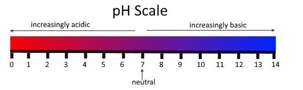 Image shows a pH scale. 0-6.9 is acidic, 7 is neutral, and 7.1-14 is basic.