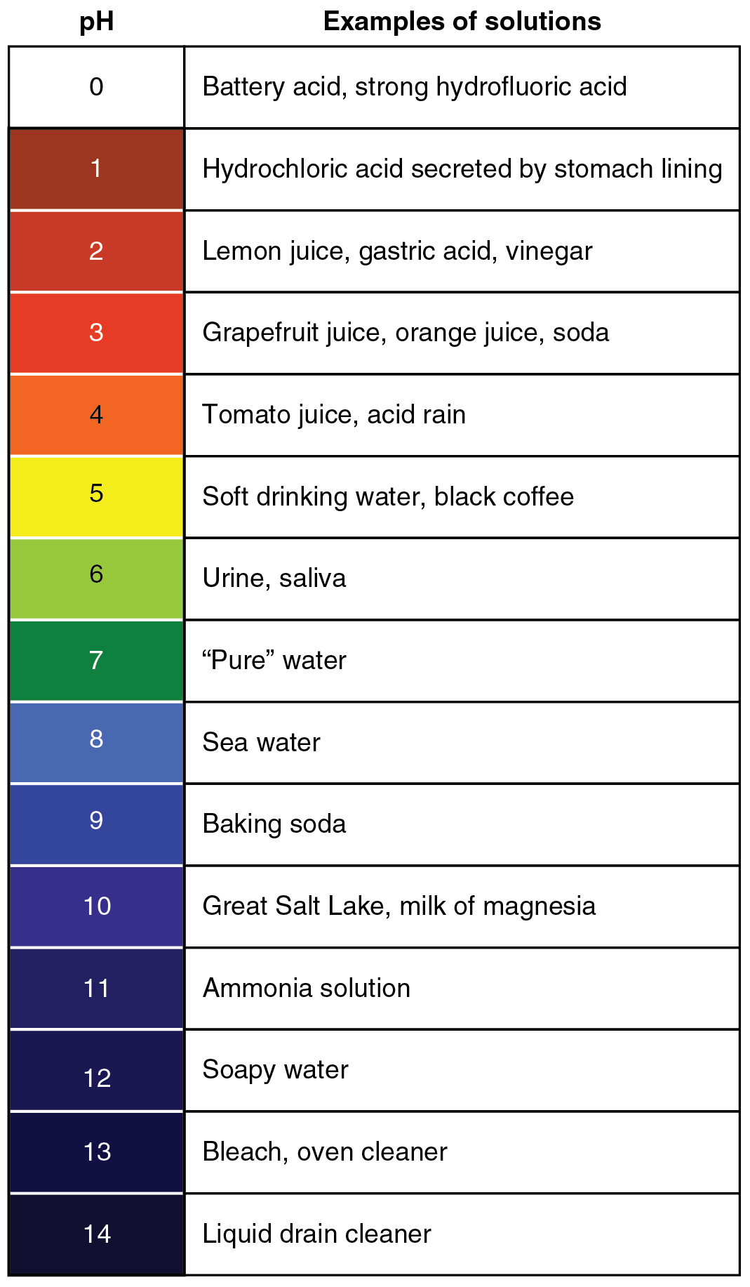 Image of the pH scale and examples of substances for each of the numbers on the scale.